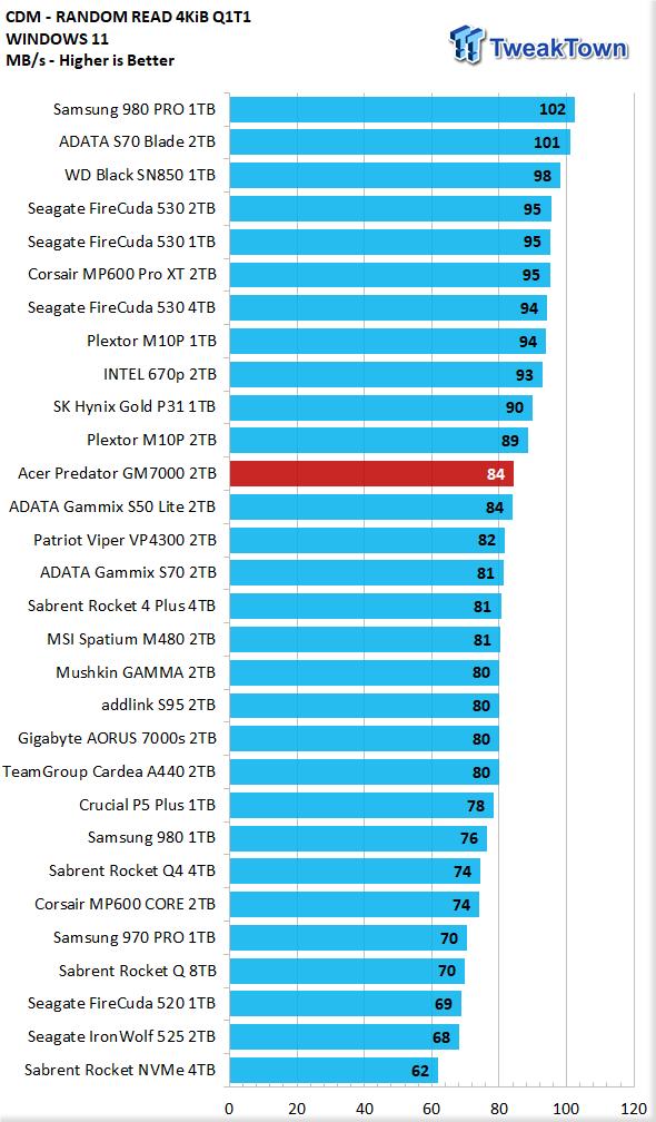 Teste do Acer Predator GM7000 2TB SSD 10 |  TweakTown.com