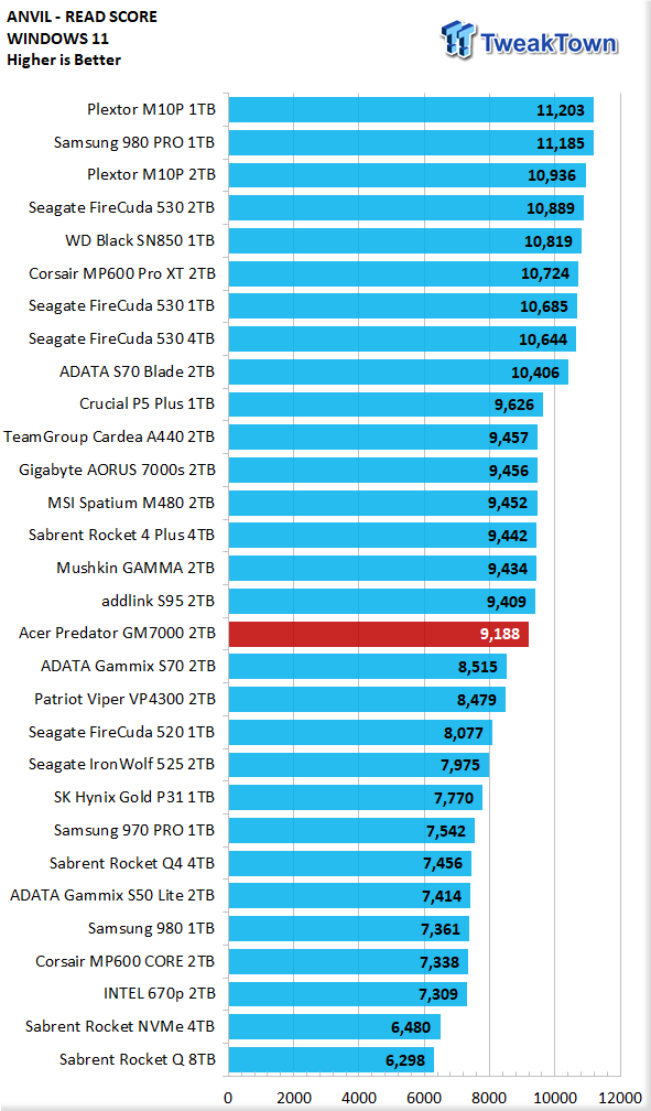 Teste do Acer Predator GM7000 2TB SSD 13 |  TweakTown.com