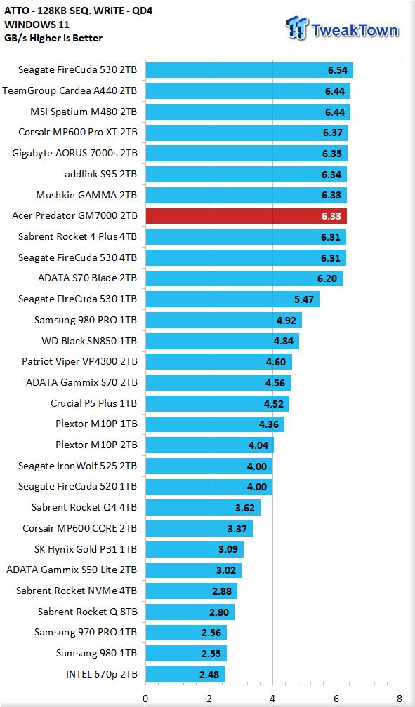 Teste do Acer Predator GM7000 2TB SSD 17 |  TweakTown.com