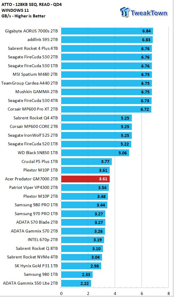 Teste do Acer Predator GM7000 2TB SSD 18 |  TweakTown.com