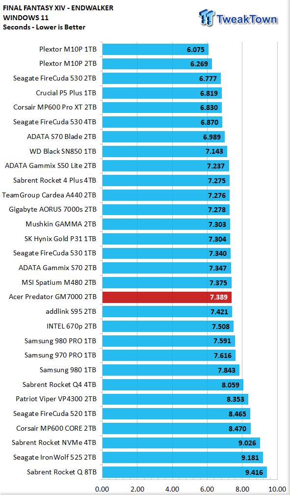 Teste do Acer Predator GM7000 2TB SSD 24 |  TweakTown.com