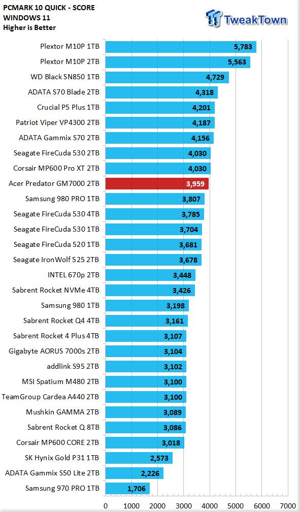 Teste do Acer Predator GM7000 2TB SSD 29 |  TweakTown.com