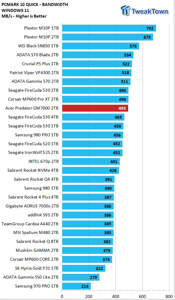Teste do Acer Predator GM7000 2TB SSD 30 |  TweakTown.com