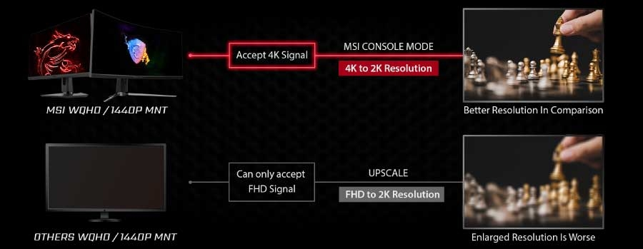 MSI now has 'Console Mode' for its 1440p displays for PlayStation 5 02 | TweakTown.com