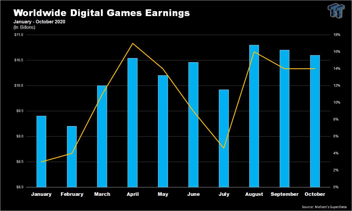 Digital games earn $10.6 billion in October driven by Genshin Impact 86   TweakTown.com