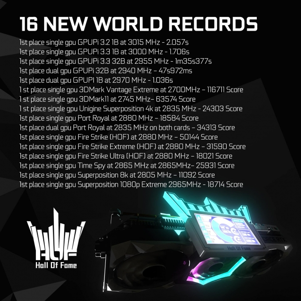 GALAX GeForce RTX 3090 HOF smashes 16 world records, GPU hits 3GHz 25 | TweakTown.com