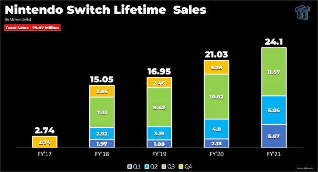 Switch sales conquer 3DS, now Nintendo's 5th best-selling console 224 | TweakTown.com