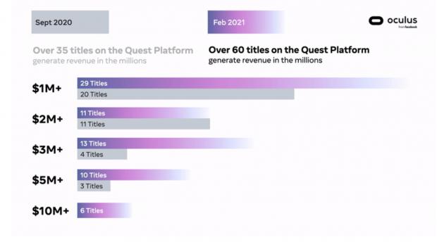 Over 60 Oculus games have made over a million dollars 02   TweakTown.com