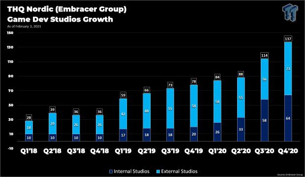 Embracer aka THQ Nordic now owns 244 IPs including Borderlands 35 | TweakTown.com