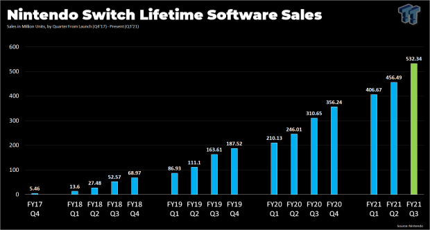 Nintendo Switch sold more games in holiday 2020 than EVER before 33 | TweakTown.com