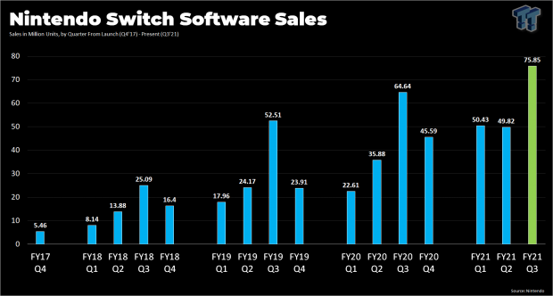 Nintendo Switch sold more games in holiday 2020 than EVER before 6 | TweakTown.com