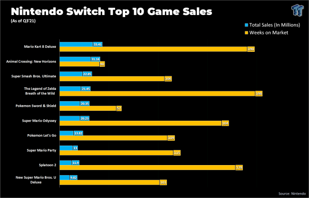 In just 40 weeks, Animal Crossing will soon be king of the Switch 27 | TweakTown.com