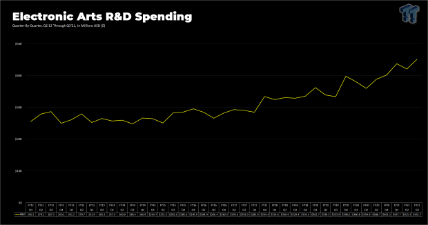 EA R&D spending rises as it gears up for Battlefield 6, next-gen games 28 | TweakTown.com