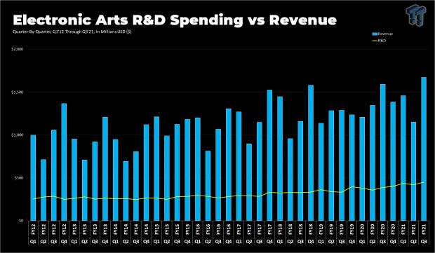 EA R&D spending rises as it gears up for Battlefield 6, next-gen games 29 | TweakTown.com