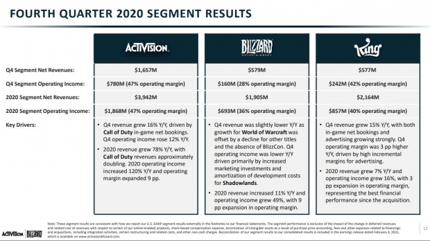 Call of Duty earnings jump by 200%, helps Activision earn $3.9 billion 32 | TweakTown.com