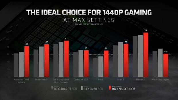 AMD Radeon RX 6700 XT announced: starts at $479, launches March 18 04 | TweakTown.com