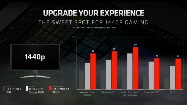 AMD Radeon RX 6700 XT announced: starts at $479, launches March 18 05 | TweakTown.com