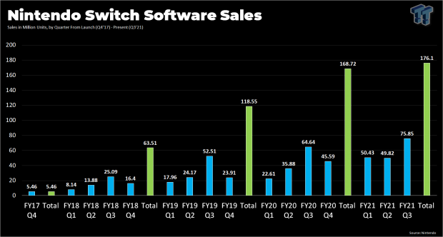 Switch to beat Wii and DS in 2022, become #1 in game sales 45 | TweakTown.com