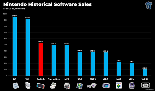 Switch to beat Wii and DS in 2022, become #1 in game sales 46 | TweakTown.com