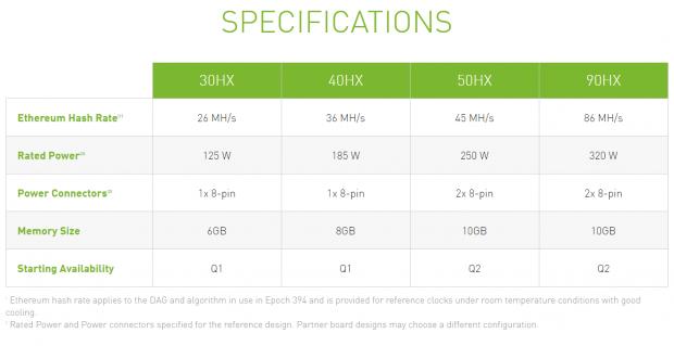 NVIDIA sells $30 million of CMP crypto GPUs to Bitcoin mining company 02 | TweakTown.com