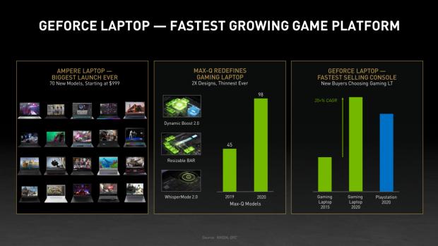 NVIDIA serie GeForce RTX 30 Ampere es su mejor lanzamiento, GamersRD