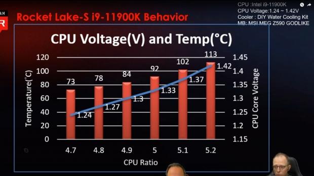 Сборный Intel Core i9-11900K: все ядра с тактовой частотой 5,1 ГГц обойдется вам в 879 долларов 04    TweakTown.com