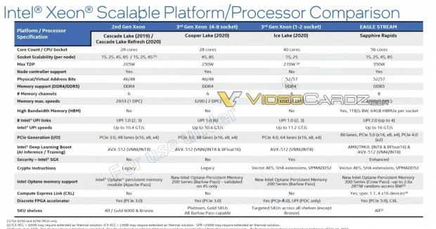 Procesor Intel Sapphire Rapids Xeon reperat: 80 nuclee MCM Design 03 |  TweakTown.com
