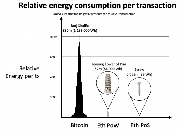 Ethereum will soon be 7000x more energy efficient than Bitcoin 03 | TweakTown.com