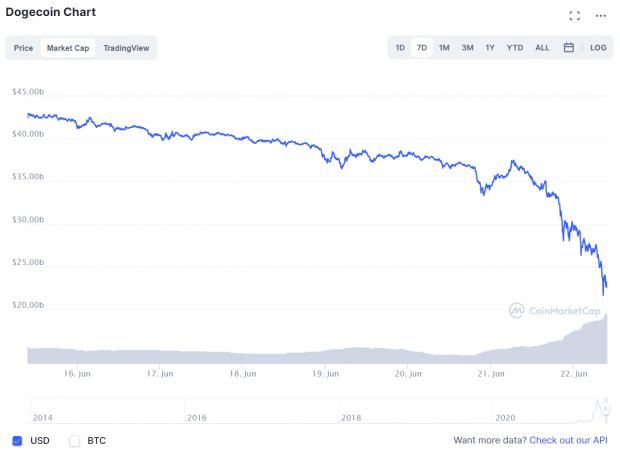 Dogecoin plummets over 36% and wipes away over $20 billion market cap 06 | TweakTown.com