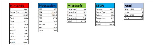 Nintendo, PlayStation, Xbox, SEGA and Atari 542 console sales confrontation    TweakTown.com