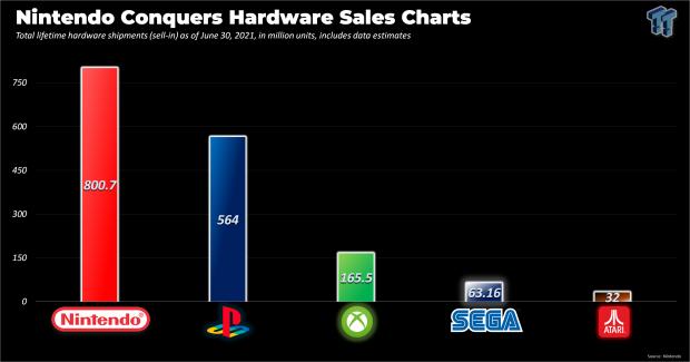 Nintendo, PlayStation, Xbox, SEGA and Atari console sales confrontation 543    TweakTown.com