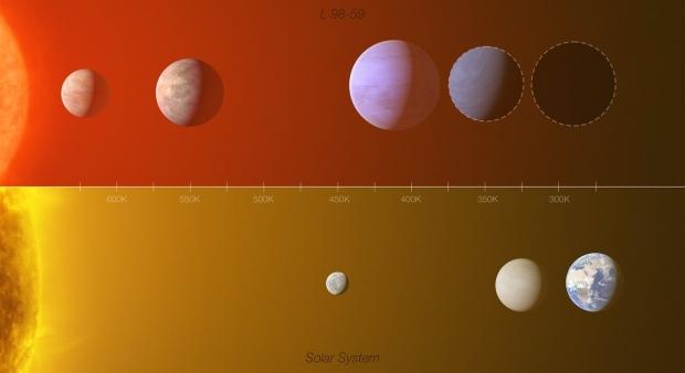 Encuentra un planeta