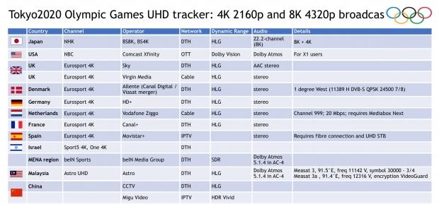 Tokyo 2020 Olympic Games broadcast in 8K 60FPS, on 4 Intel Xeon 03 servers |  TweakTown.com