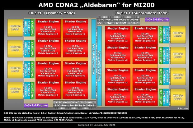 AMD Aldebaran: la primera GPU MCM de AMD se lanzará a finales de este año 03 |  TweakTown.com