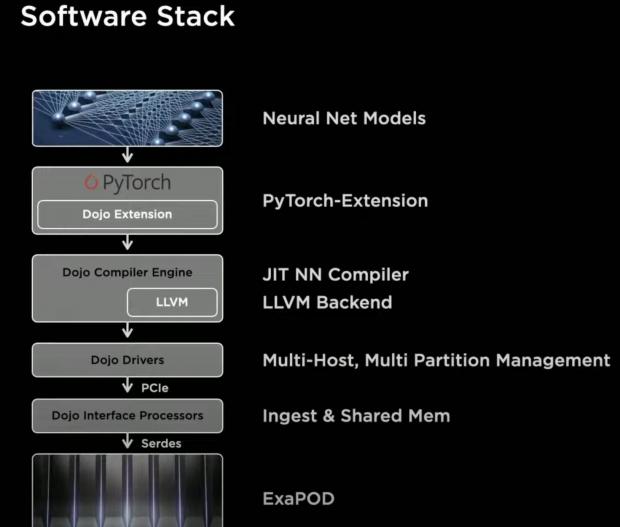 Tesla's insane new Dojo D1 AI chip, a full transcript of its unveiling 29   TweakTown.com