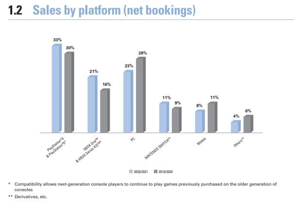 Ubisoft's fledgling free-to-play business plan is taking shape 43   TweakTown.com